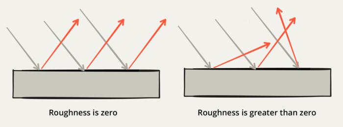 Roughness breakdown