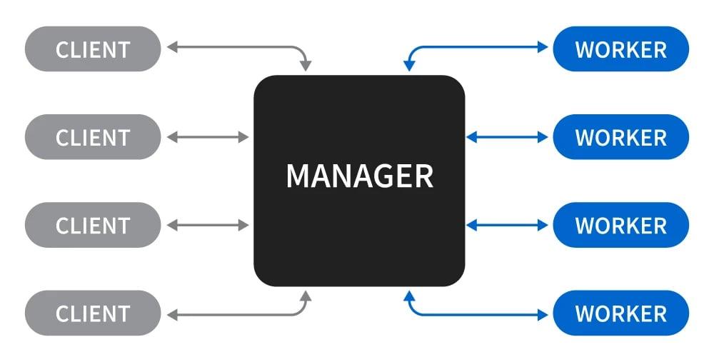 keyshot-network-rendering-client-manager-worker-00