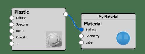 material-graph-nodes